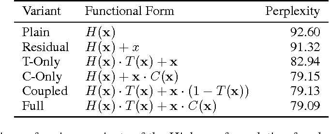 Figure 2 for Highway and Residual Networks learn Unrolled Iterative Estimation