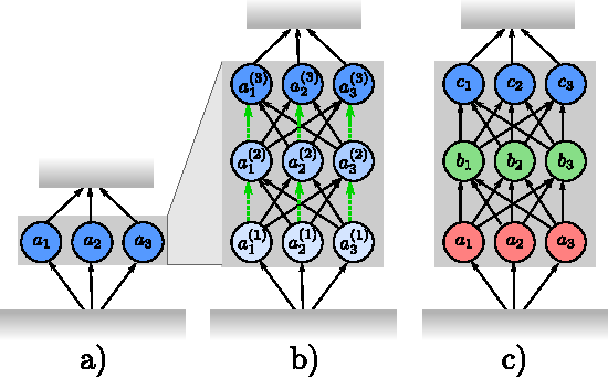 Figure 3 for Highway and Residual Networks learn Unrolled Iterative Estimation