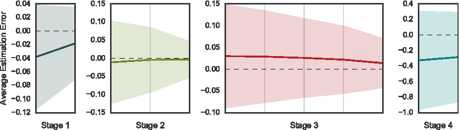 Figure 4 for Highway and Residual Networks learn Unrolled Iterative Estimation