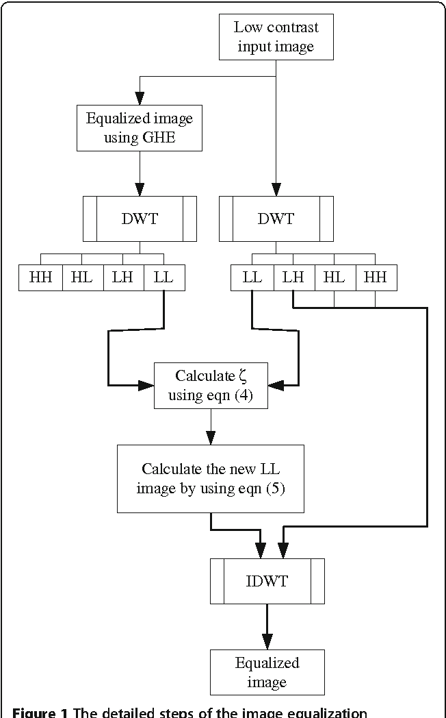 Figure 1 for Face recognition using color local binary pattern from mutually independent color channels