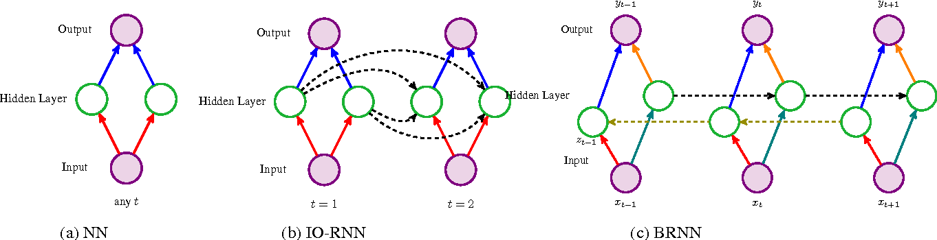 Figure 1 for Training Input-Output Recurrent Neural Networks through Spectral Methods