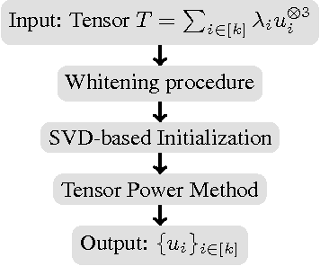 Figure 2 for Training Input-Output Recurrent Neural Networks through Spectral Methods