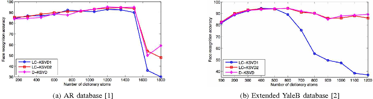 Figure 2 for Discriminative Bayesian Dictionary Learning for Classification
