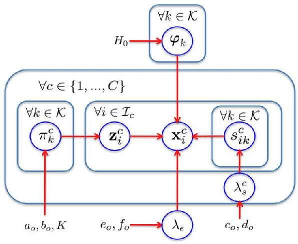 Figure 3 for Discriminative Bayesian Dictionary Learning for Classification