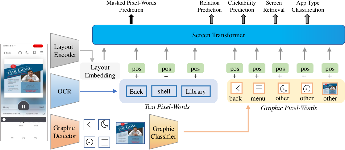 Figure 3 for Understanding Mobile GUI: from Pixel-Words to Screen-Sentences