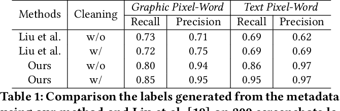 Figure 2 for Understanding Mobile GUI: from Pixel-Words to Screen-Sentences