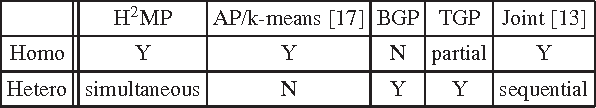 Figure 2 for Hybrid Affinity Propagation