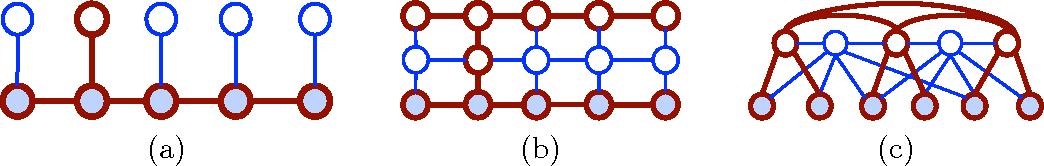 Figure 3 for Variational Algorithms for Marginal MAP