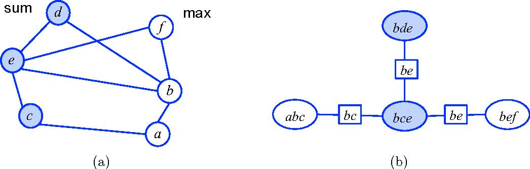 Figure 4 for Variational Algorithms for Marginal MAP