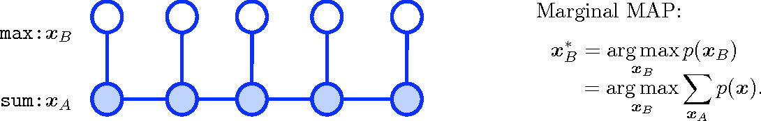 Figure 1 for Variational Algorithms for Marginal MAP
