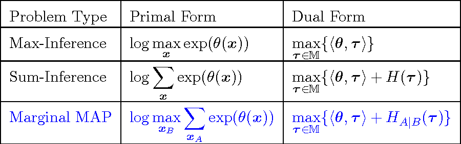 Figure 2 for Variational Algorithms for Marginal MAP
