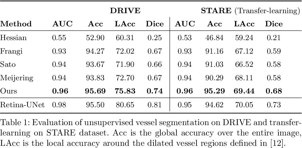 Figure 2 for Self-Supervised Vessel Enhancement Using Flow-Based Consistencies