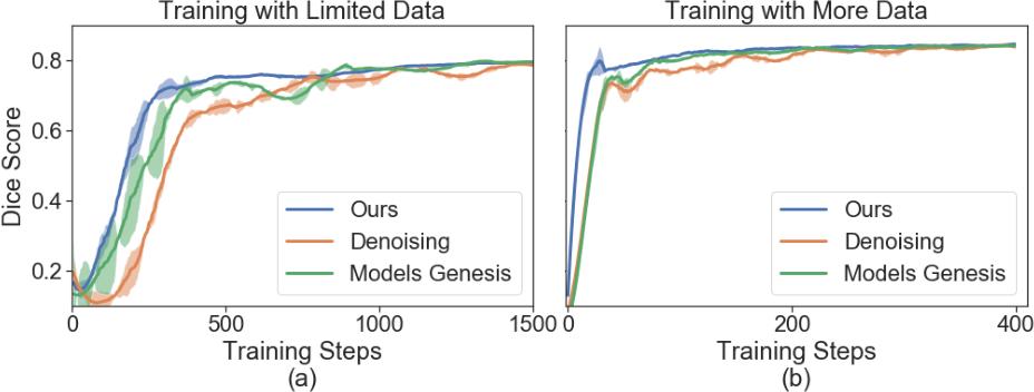 Figure 4 for Self-Supervised Vessel Enhancement Using Flow-Based Consistencies