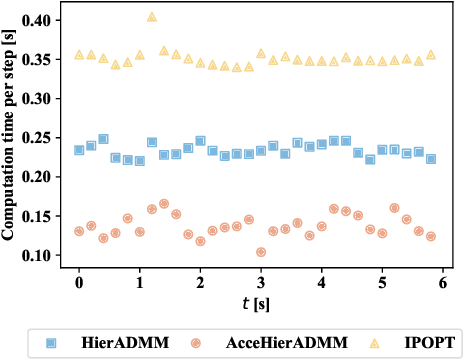 Figure 2 for Accelerated Hierarchical ADMM for Nonconvex Optimization in Multi-Agent Decision Making