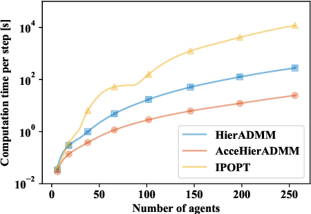 Figure 3 for Accelerated Hierarchical ADMM for Nonconvex Optimization in Multi-Agent Decision Making