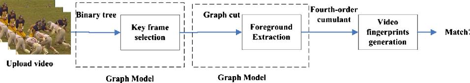 Fig. 1 The framework of proposed method