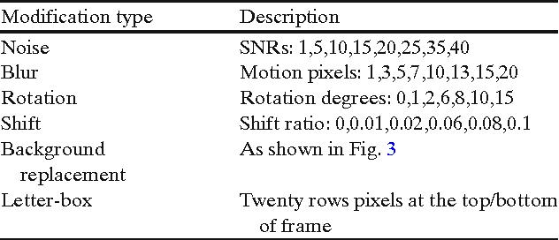 Table 1 The description of spatial modifications