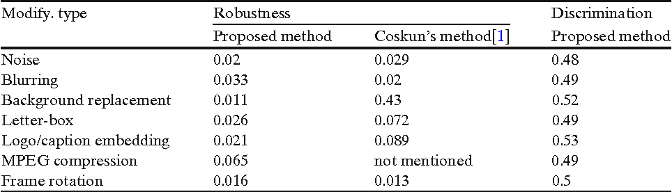 Table 2 The robustness and discrimination statistics