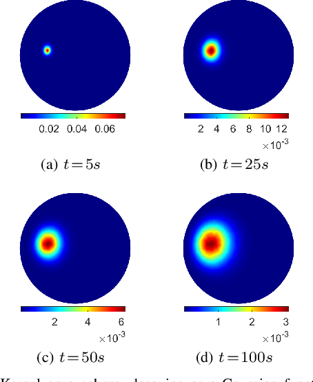 Figure 1 for Multiscale Anisotropic Harmonic Filters on non Euclidean domains