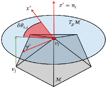 Figure 2 for Multiscale Anisotropic Harmonic Filters on non Euclidean domains