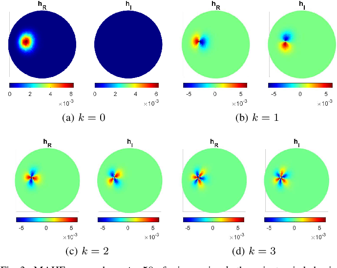 Figure 3 for Multiscale Anisotropic Harmonic Filters on non Euclidean domains