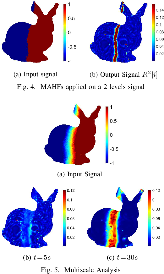 Figure 4 for Multiscale Anisotropic Harmonic Filters on non Euclidean domains