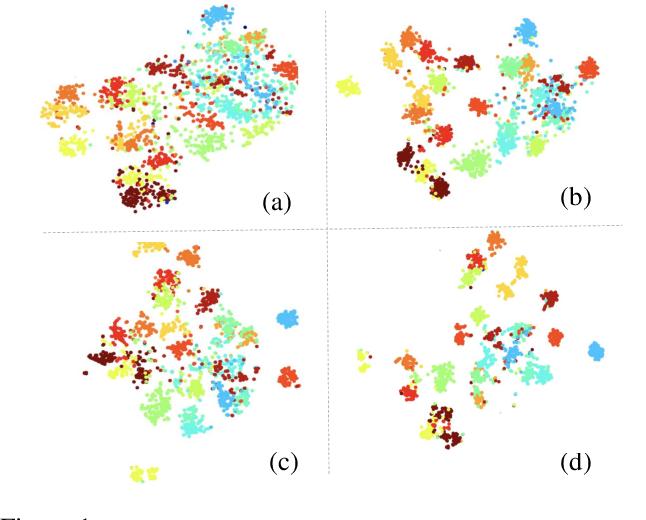 Figure 1 for Improve Unsupervised Pretraining for Few-label Transfer