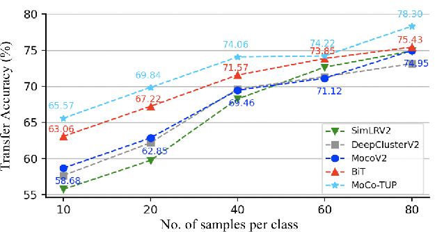 Figure 3 for Improve Unsupervised Pretraining for Few-label Transfer