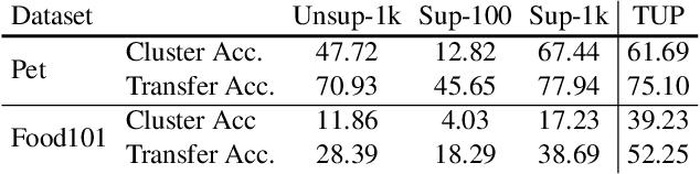 Figure 4 for Improve Unsupervised Pretraining for Few-label Transfer