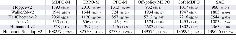 Figure 2 for Mirror Descent Policy Optimization