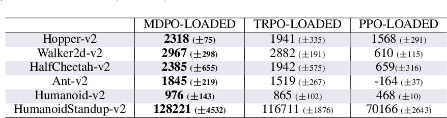 Figure 4 for Mirror Descent Policy Optimization