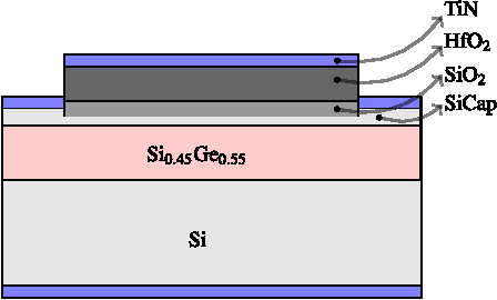 Fig. 1. Schematic view of the studied Si0.45Ge0.55 channel devices shows an HfO2/SiO2 high-k gate stack together with a thin Si cap spacer on top of the strained SiGe layer. In this paper, nanoscale and large-area devices with two different Si cap layer thicknesses of dSiCap = 0.65 nm and dSiCap = 2 nm and a reference Si transistor are studied in detail.