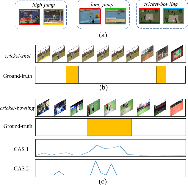 Figure 1 for Action Unit Memory Network for Weakly Supervised Temporal Action Localization