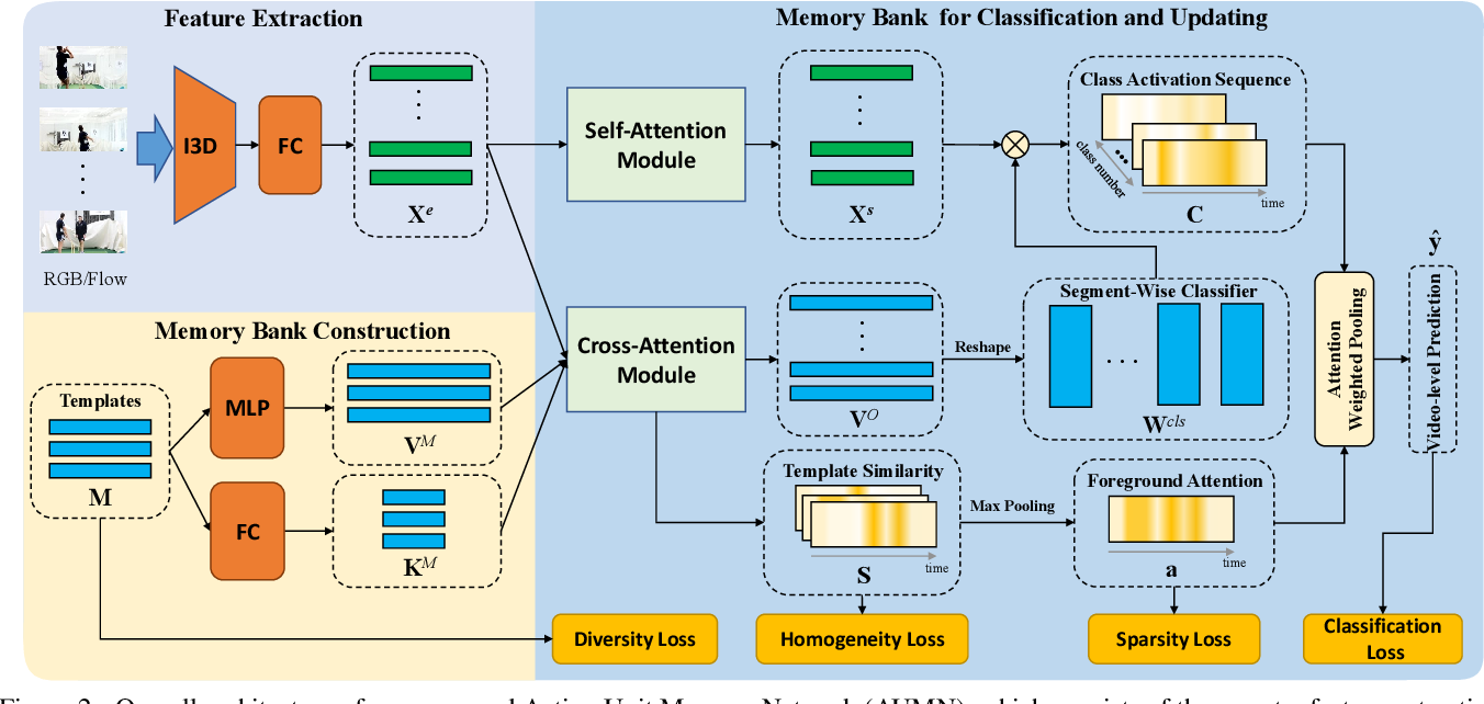 Figure 3 for Action Unit Memory Network for Weakly Supervised Temporal Action Localization