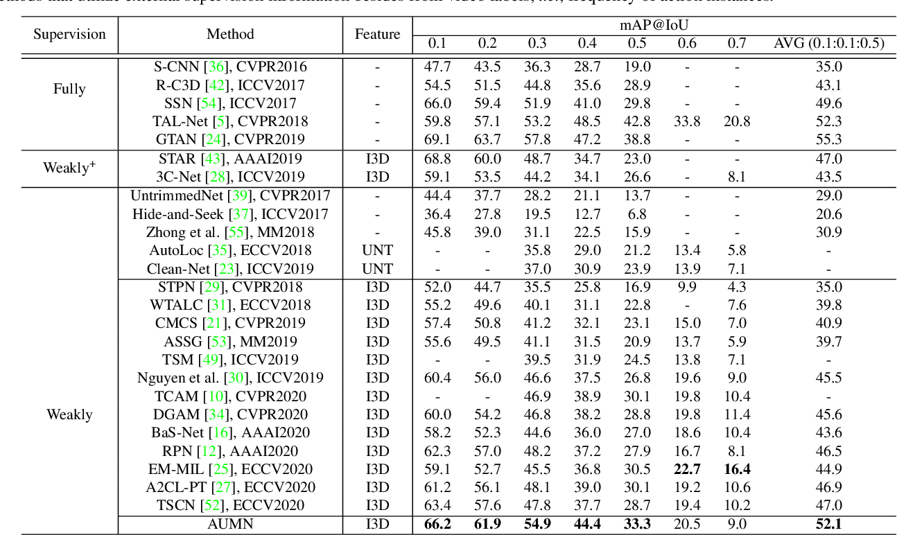 Figure 2 for Action Unit Memory Network for Weakly Supervised Temporal Action Localization