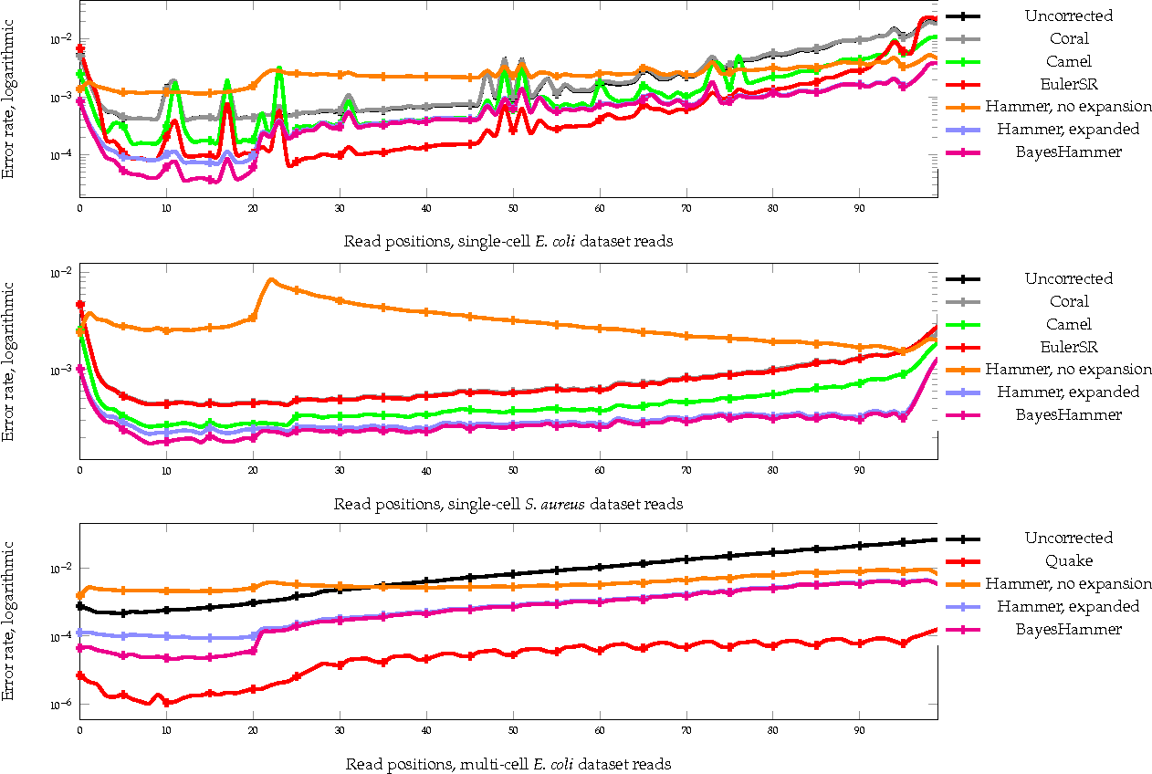 Figure 6 from BayesHammer: Bayesian clustering for error