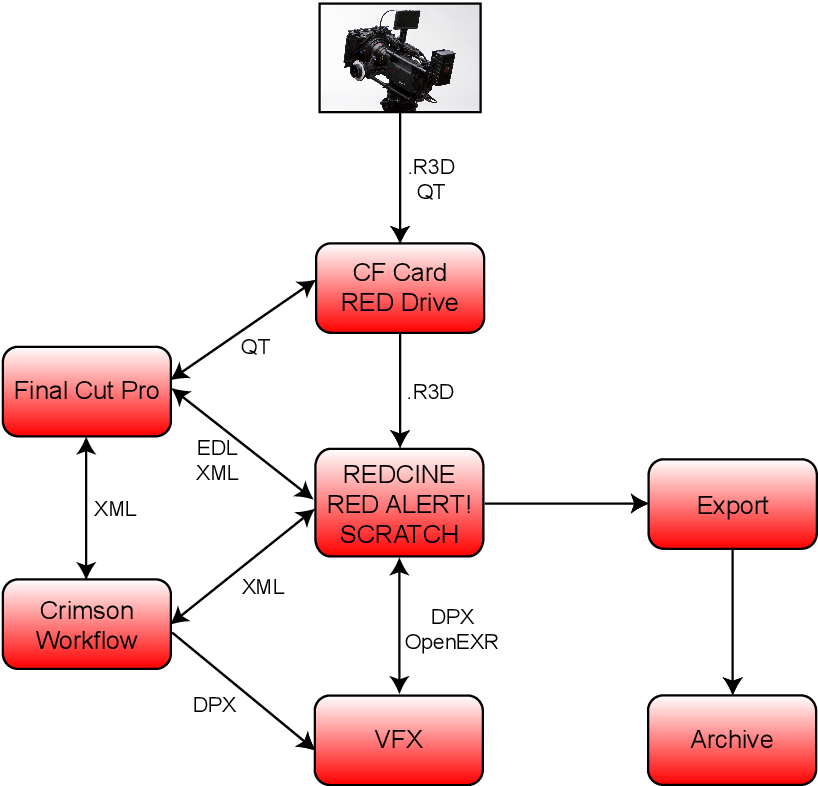 PDF] Analysis of RED ONE Digital Cinema Camera and RED