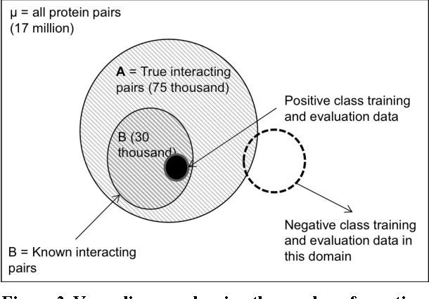 Figure 3 for Evaluation of Protein-protein Interaction Predictors with Noisy Partially Labeled Data Sets