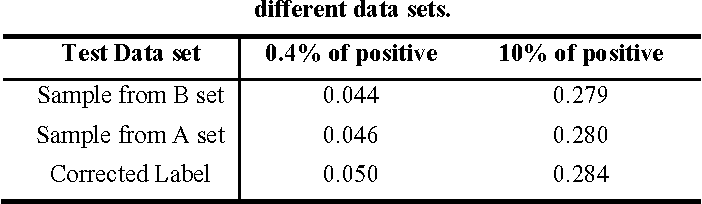 Figure 2 for Evaluation of Protein-protein Interaction Predictors with Noisy Partially Labeled Data Sets