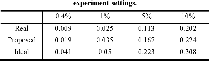 Figure 4 for Evaluation of Protein-protein Interaction Predictors with Noisy Partially Labeled Data Sets