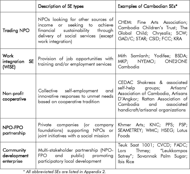 PDF] Social enterprise in Cambodia: An overview - Semantic