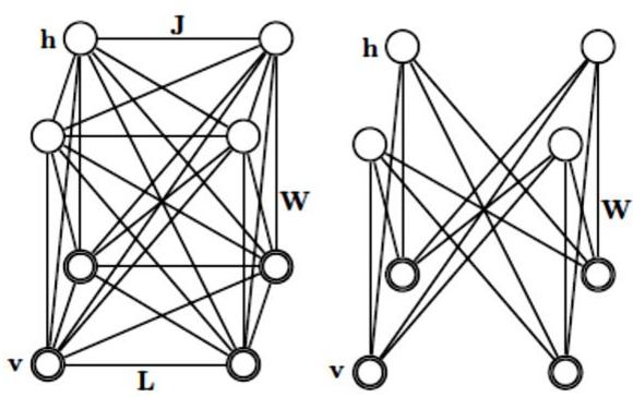 Figure 1 for Deep Belief Network Training Improvement Using Elite Samples Minimizing Free Energy