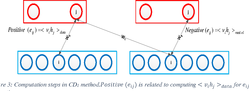 Figure 4 for Deep Belief Network Training Improvement Using Elite Samples Minimizing Free Energy