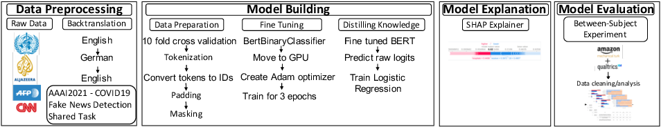 Figure 1 for Combat COVID-19 Infodemic Using Explainable Natural Language Processing Models