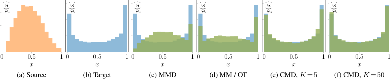 Figure 2 for In the light of feature distributions: moment matching for Neural Style Transfer