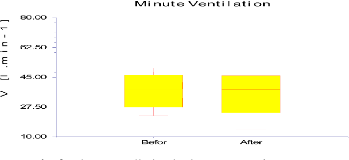 Fig. 2 Minute ventilation in the pretest and post-test