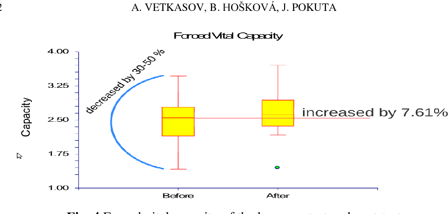 Fig. 4 Forced vital capacity of the lungs pretest and post-test