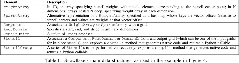 Snowflake: A Lightweight Portable Stencil DSL - Semantic Scholar