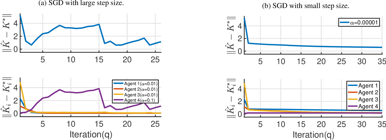 Figure 4 for Distributed Q-Learning with State Tracking for Multi-agent Networked Control