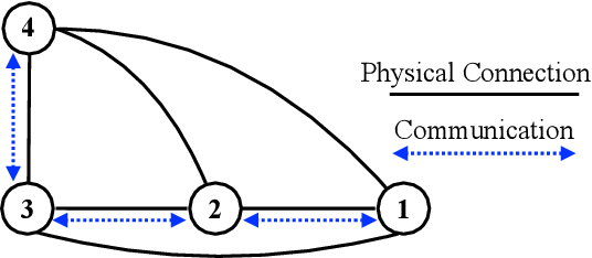 Figure 1 for Distributed Q-Learning with State Tracking for Multi-agent Networked Control